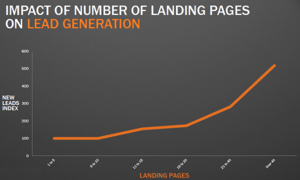 landing page leads